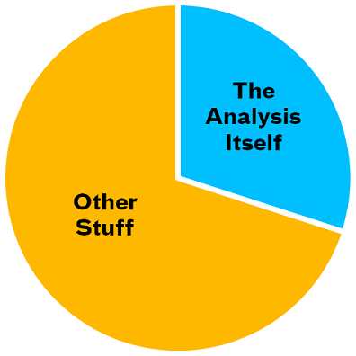 What Goes Into Effective Analysis