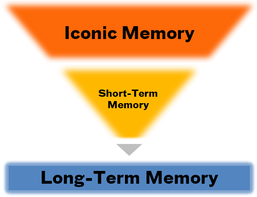 The Memory Funnel