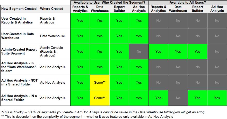 Adobe Analytics Segment Sharing