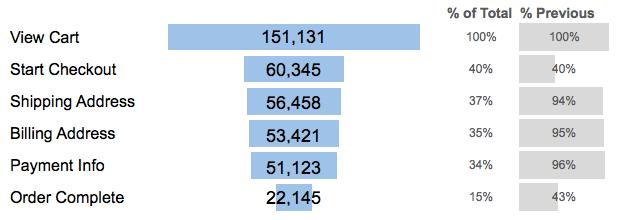 funnel_chart