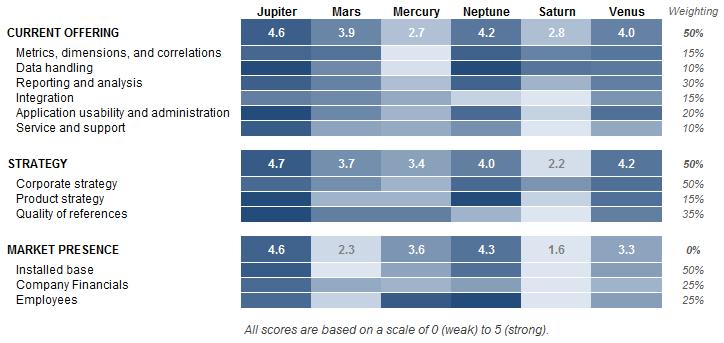 Comparison Table Heatmap