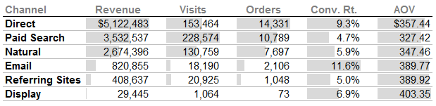Table of Numbers with Conditional Bars