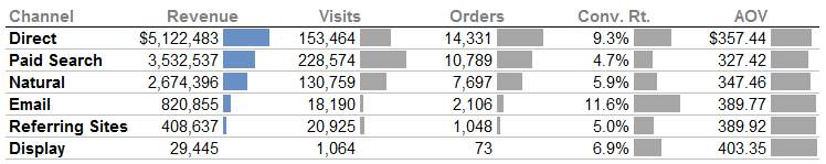 Table of Numbers - Conditional Bars