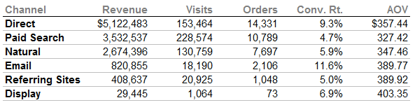 Table of Metrics