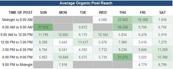 Organic Reach
