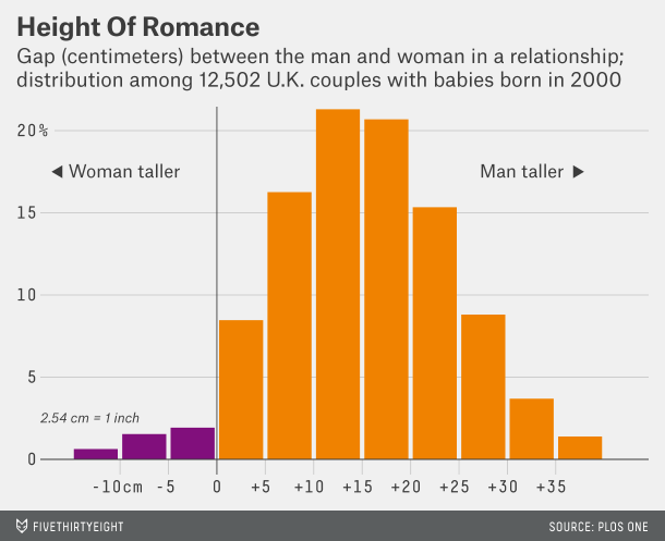 How Common Is It for a Man to Be Shorter Than His Partner?